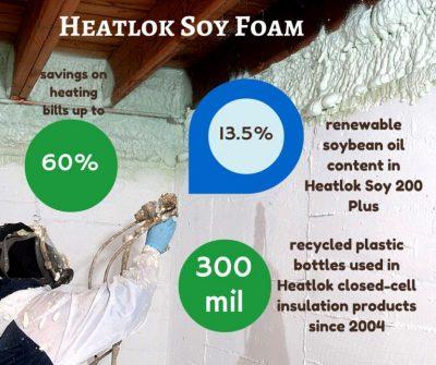 Heatlok Soy Foam infograph